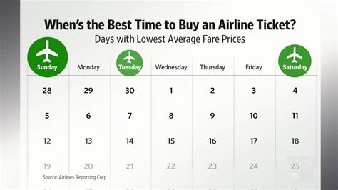 when is the best time to buy a mattress best time to buy airline tickets los fizz