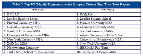 Is Gmat Required For Mba In Europe by Mba360 Formerly Journey To My Mba Gmat Scores In Europe