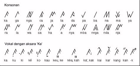 aksara kaganga bahasa indonesia ensiklopedia
