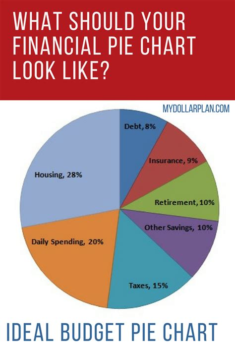 Financial Pie Chart   What Should Your Ideal Budget Pie Chart Look Like?