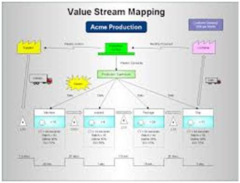 value stream mapping assignment point