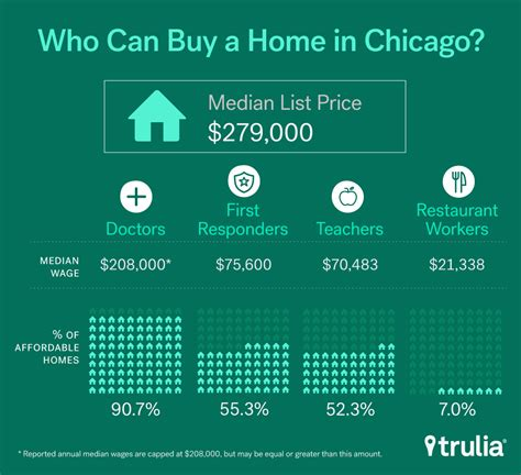 buying a house in chicago these blue collar workers are getting priced out of the