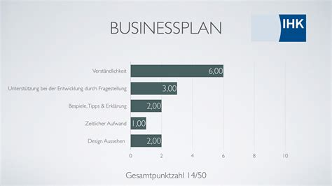 Word Vorlage Businessplan Businessplan Vorlagen Word