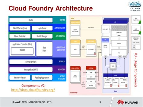 cloud foundry for developers deploy manage and orchestrate cloud applications with ease books cloud foundry what is cloud foundry definition from