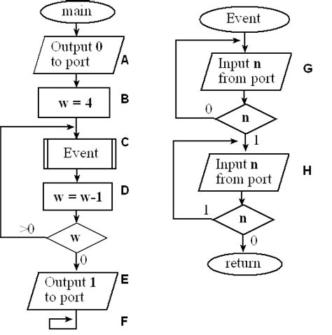 flowchart subroutine chapter 5 introduction to c programming