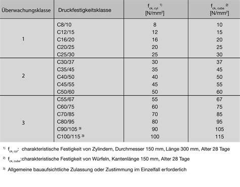Beton Eigenschaften by Druckfestigkeit Festbeton Beton Eigenschaften