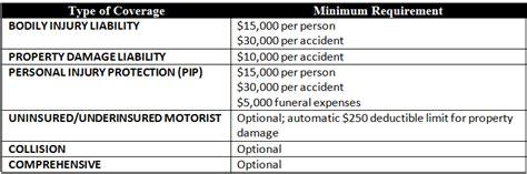 Car Insurance in Delaware