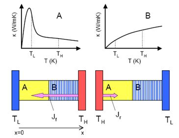 diode thermal resistance heat diode paves the way for thermal computing mit technology review