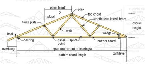 Gable Roof Truss Design Things To Consider When Building A Shed