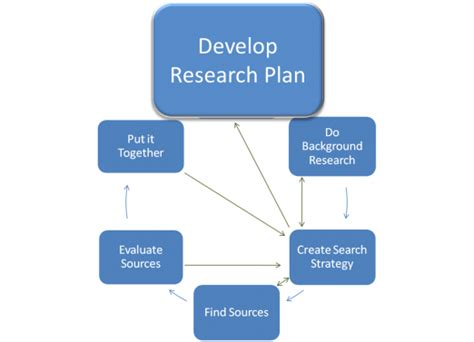 Research Papers On U S Libraries by Faq Develop A Research Plan College Of Dupage Library