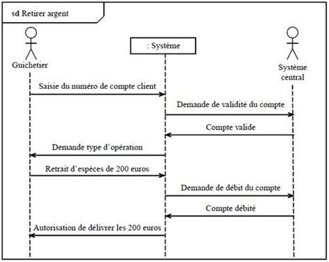diagramme de cas d utilisation cours diagramme de cas d utilisation cours et exemple