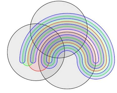 complex venn diagram warping history a computational and cognitive view of