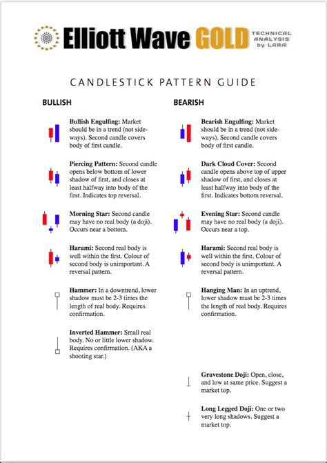 candlestick pattern theory elliott wave candlesticks images
