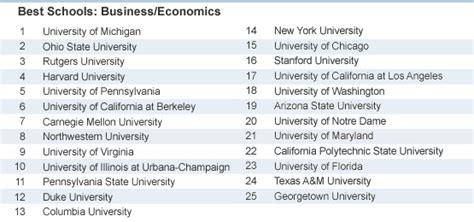 List Of Top Mba Colleges In Usa Without Work Experience by School Rankings By College Major Recruiter Top Picks