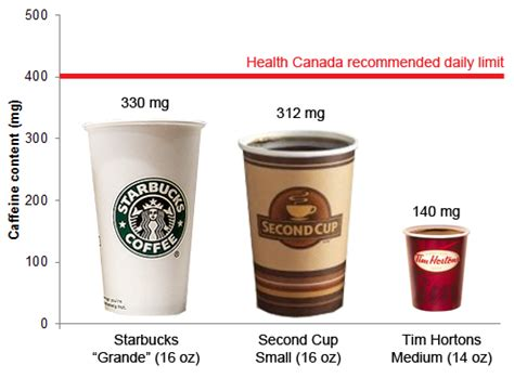 How Much Is 200 In How Many Cups Of Coffee Do You Drink A Day Poll