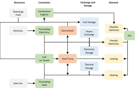 systems flow chart energy system diagram wiring diagram schemes