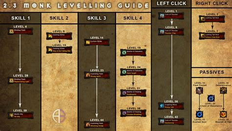 diablo 3 leveling guide almars guidescom 1 70 monk leveling build season 4 hypeeee diablo