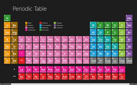 Learn The Periodic Table by The Windows 8 Windows 10 Periodic Table App Helps To