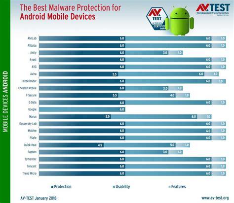 test antivirus android android quel est le meilleur antivirus ginjfo