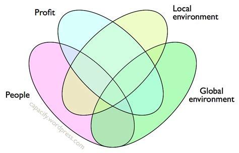 quadruple venn diagram printable quadruple venn diagram ma