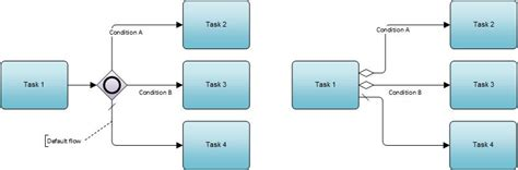 bpmn diagram explanation bpmn 2 0 terms explained fork join branch and merge