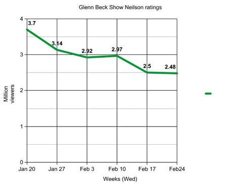 msnbc ratings problems msnbc ratings drop