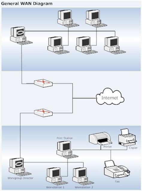 understanding home network design image gallery wan diagram