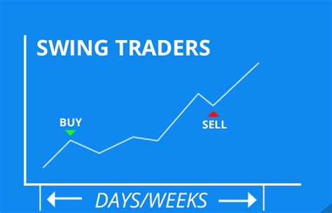 intraday swing trading daily swing trading intraday success