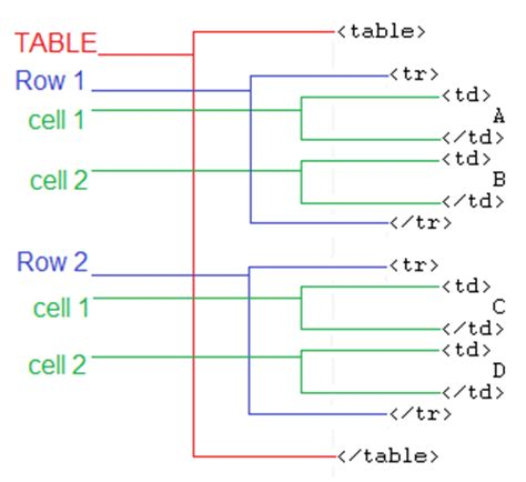 html layout structure how to html table