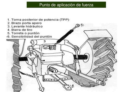 capacitor y sus partes tractor agricolas y las partes internas motor