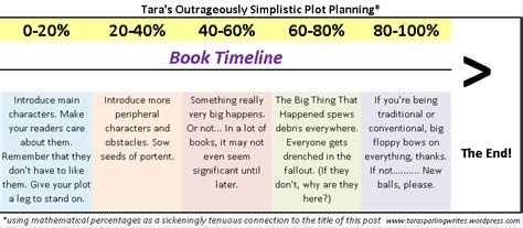 romancing the beat story structure for novels how to write books volume 1 mathematical mondays the percentages of plot tara