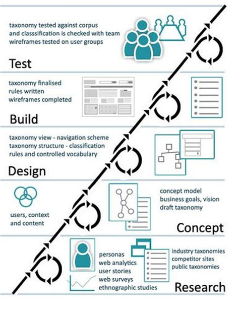 design management experience 182 best images about user experience frameworks