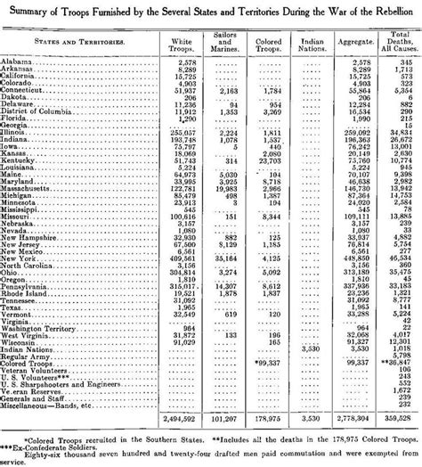 List Navy 1 list of civil war killed all causes by states including