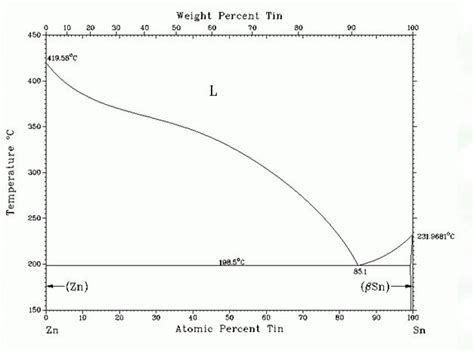 bi cd phase diagram snの主な2元系合金 状態図