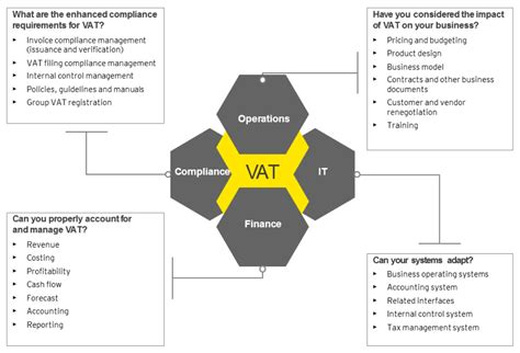 Procurement Analyst Resume Sample by Ey Implementing Vat Value Added Tax In The Gcc Gulf