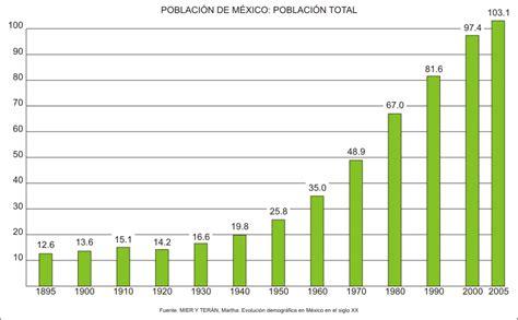 esinciclopedia de poblacion de mexico demograf 237 a de m 233 xico wikipedia la enciclopedia libre
