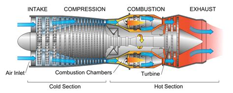 how does a jet work diagram what is the difference between a turbofan and a turboprop
