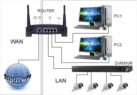 Cctv Laptop remotely viewing cctv systems