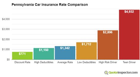 Compare Car Insurance Quotes Pa by Pennsylvania Car Insurance Information