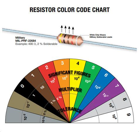 resistors color code exles resistor color code chart 9 free for pdf