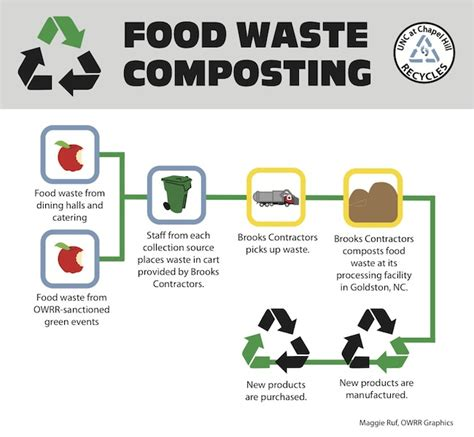 waste composter food waste composting facilities services