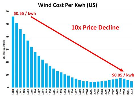 how much does solar power cost per kwh carbon prices drive clean energy innovation ramez naam