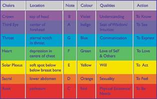 aura colors meaning chart aura colour guide new aura color chart
