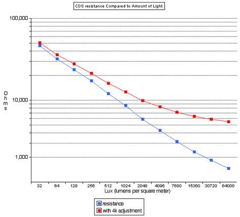 effect of resistors on current resistors effect on voltage 28 images resistors effect on current 28 images resistor current