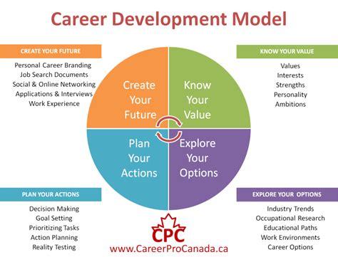 creating an individual development plan youtube