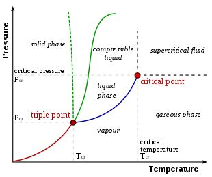 typical phase diagram phase diagram
