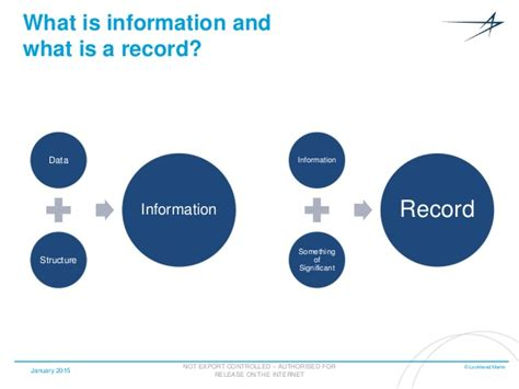 Information Records Government Ict 2015 Information And Records Management In Sharepoint