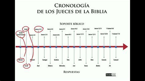 libro de los jueces la enciclopedia libre libro de los jueces la juego b 237 blico cronolog 237 a de los jueces de la biblia