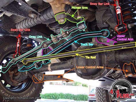 Jeep Tj Front End Alignment Jeep Wrangler Modifications Page 2 Car Forums At