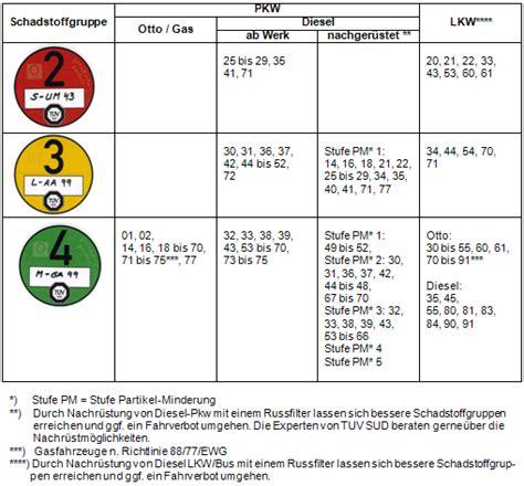 Maut Aufkleber Anbringen by Feinstaubplakette F 252 R Deutschland Umweltplakette